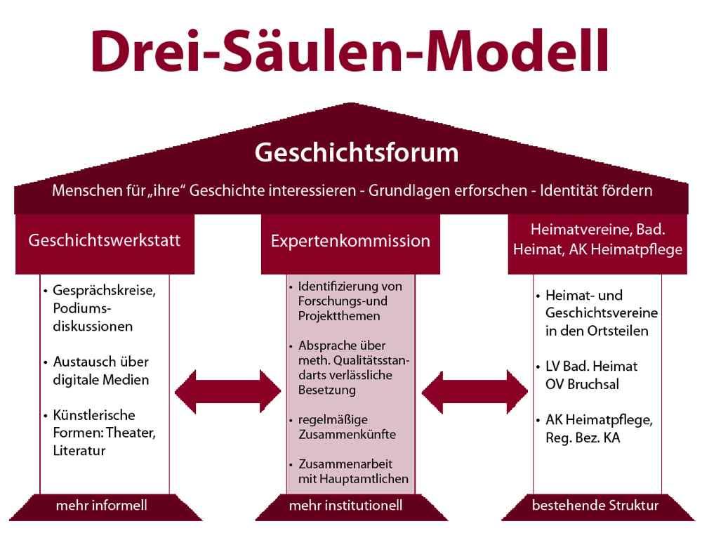 Drei Säulen Modell | Historische Kommision Bruchsal