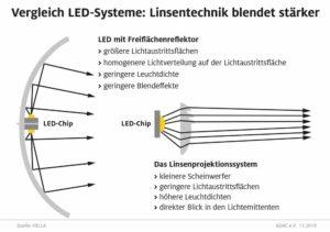 LED Technik ADAC