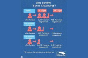 Grafik Social Distancing